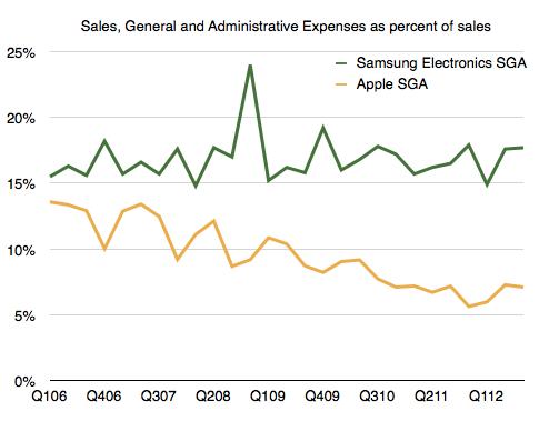 蘋果和三星的銷售、一般和行政支出。